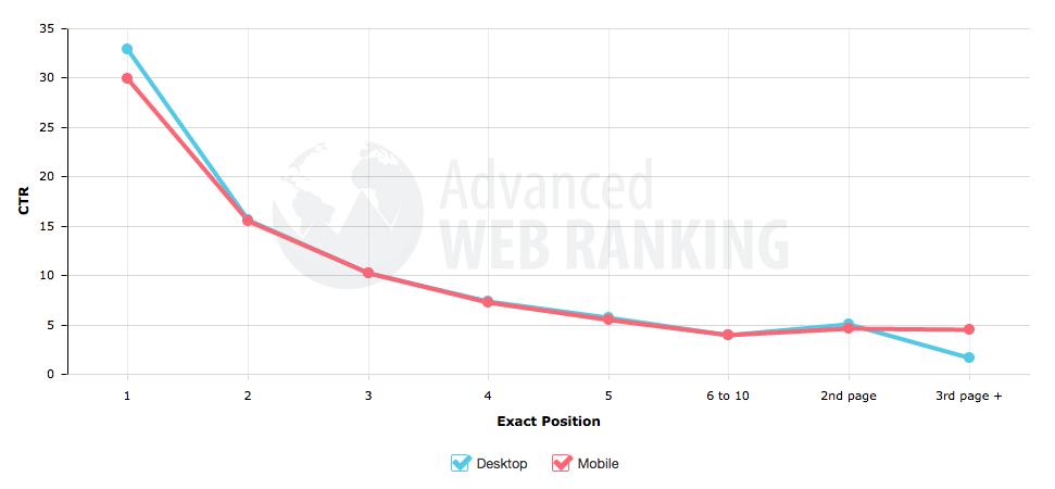 graphique des taux de clics en fonction de la position dans les résultats des moteurs de recherche comme google